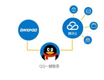 dnspod携手腾讯云,打造便捷体验,现使用qq帐号登录